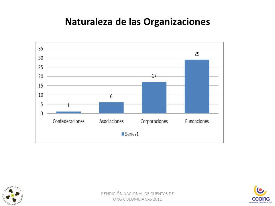Naturaleza de las Organizaciones RENDICIÓN NACIONAL DE CUENTAS DE ONG COLOMBIANAS 2011