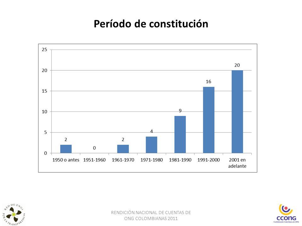 Programas/proyectos efectuados en alianza según actor y tipo de organización RENDICIÓN NACIONAL DE CUENTAS DE ONG COLOMBIANAS 2011
