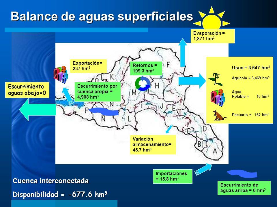 Escurrimiento aguas abajo=0 Escurrimiento de aguas arriba = 0 hm 3 Escurrimiento por cuenca propia = 4,908 hm 3 Retornos = 199.3 hm 3 Importaciones =