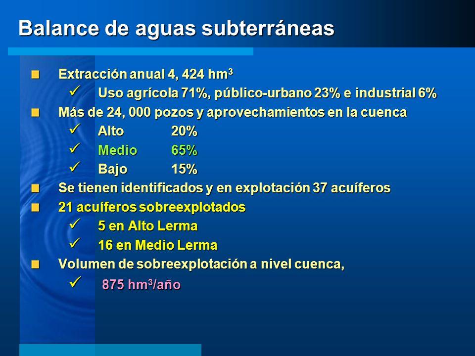 Extracción anual 4, 424 hm 3 Uso agrícola 71%, público-urbano 23% e industrial 6% Uso agrícola 71%, público-urbano 23% e industrial 6% Más de 24, 000
