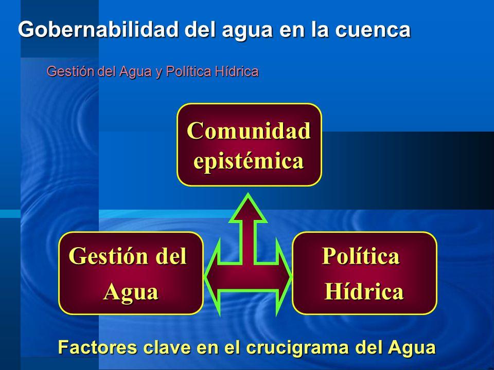 Gestión del Agua y Política Hídrica Factores clave en el crucigrama del Agua Gestión del AguaPolíticaHídrica Comunidad epistémica Gobernabilidad del a