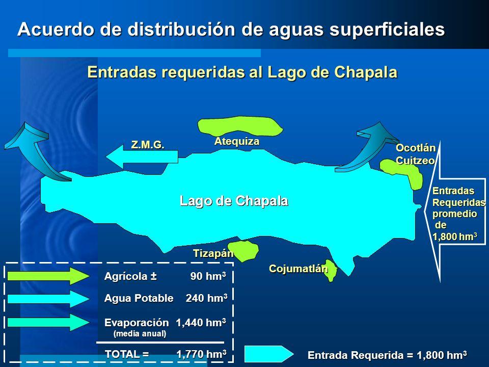 Acuerdo de distribución de aguas superficiales OcotlánCuitzeo Atequiza Tizapán Cojumatlán Z.M.G. Entradas requeridas al Lago de Chapala EntradasRequer