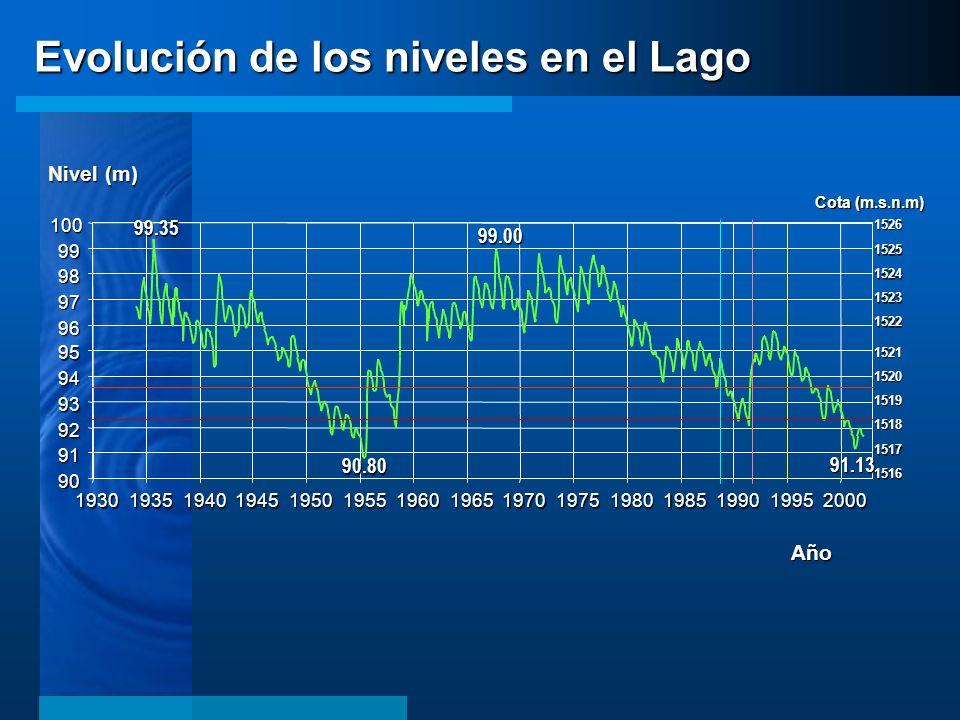 Evolución de los niveles en el Lago 90 91 92 93 94 95 96 97 98 99 100 193019351940194519501955196019651970197519801985199019952000 Año Nivel (m) Cota