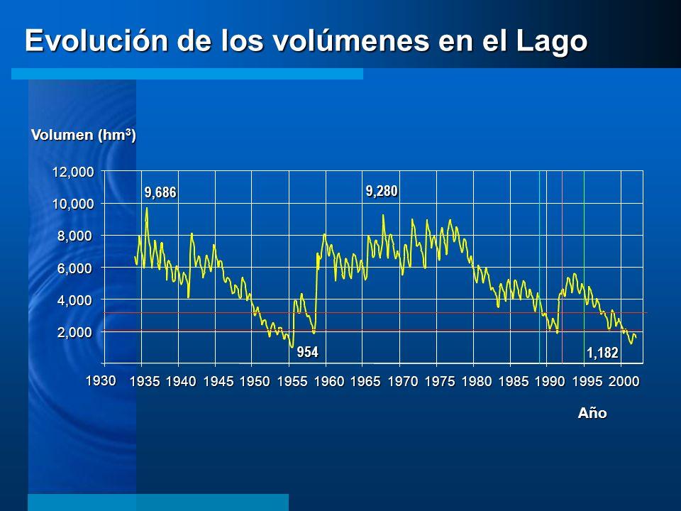 Evolución de los volúmenes en el Lago Año Volumen (hm 3 ) 2,000 4,000 6,000 8,000 10,000 12,000 1930 1935194019451950195519601965197019751980198519901