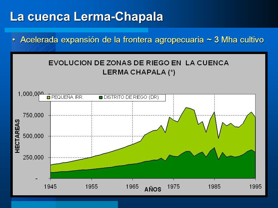 La cuenca Lerma-Chapala Acelerada expansión de la frontera agropecuaria ~ 3 Mha cultivoAcelerada expansión de la frontera agropecuaria ~ 3 Mha cultivo