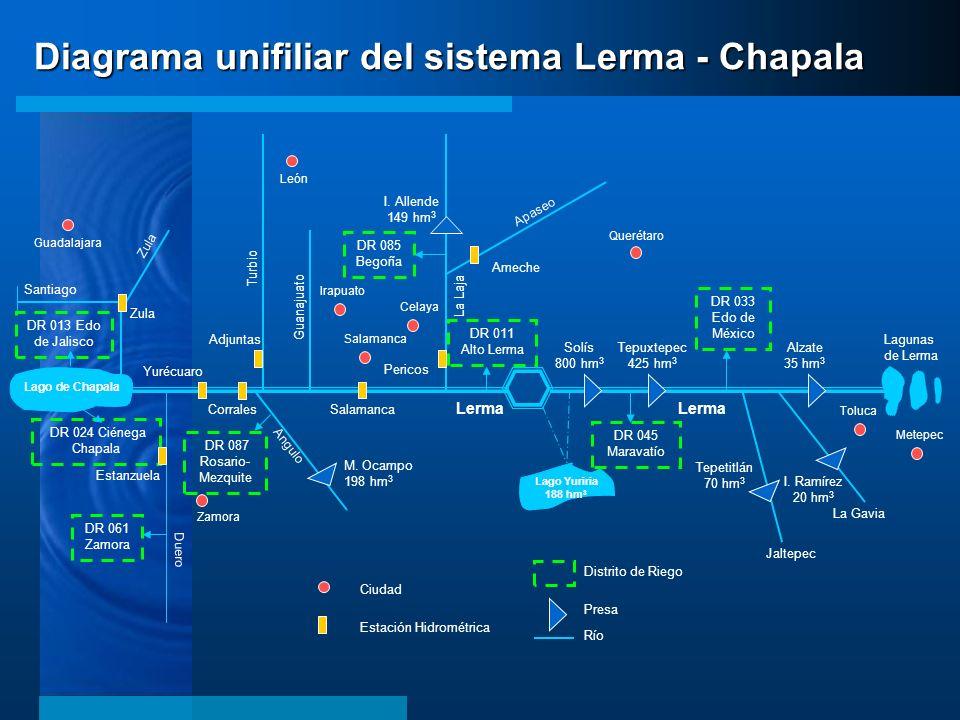 Diagrama unifiliar del sistema Lerma - Chapala Lago de Chapala Lagunas de Lerma Lago Yuriria 188 hm 3 Querétaro Apaseo Lerma La Laja Guanajuato Turbio