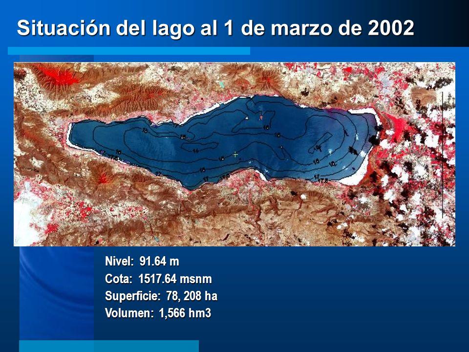 Nivel: 91.64 m Cota: 1517.64 msnm Superficie: 78, 208 ha Volumen: 1,566 hm3 Situación del lago al 1 de marzo de 2002