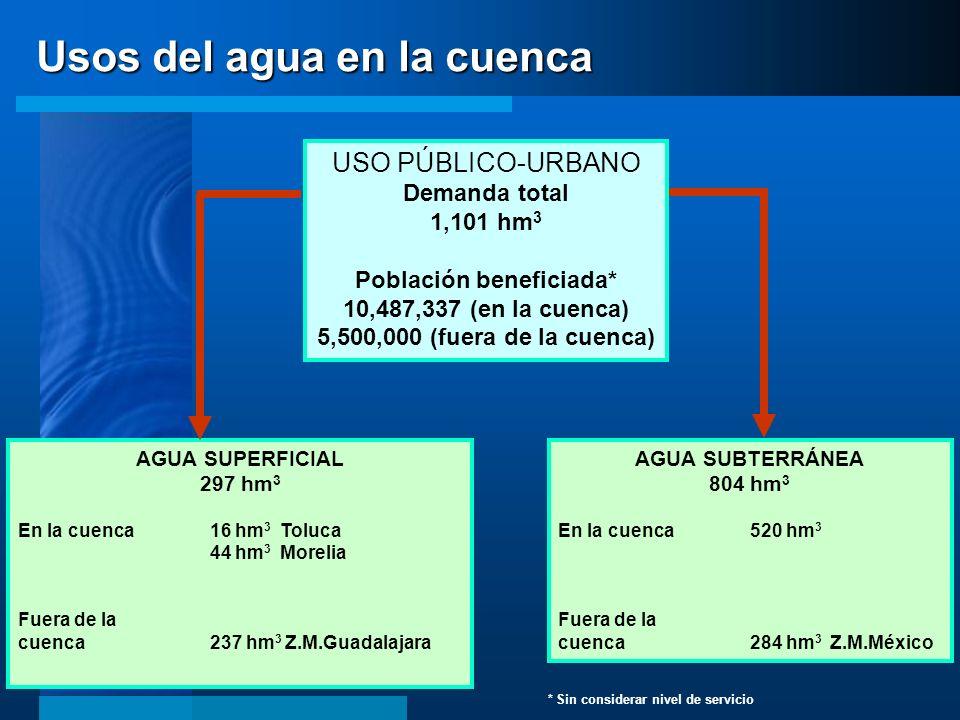 AGUA SUPERFICIAL 297 hm 3 En la cuenca 16 hm 3 Toluca 44 hm 3 Morelia Fuera de la cuenca237 hm 3 Z.M.Guadalajara AGUA SUBTERRÁNEA 804 hm 3 En la cuenc