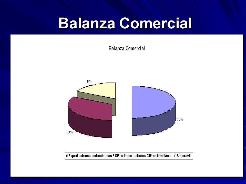 Balanza Comercial Balanza Comercial