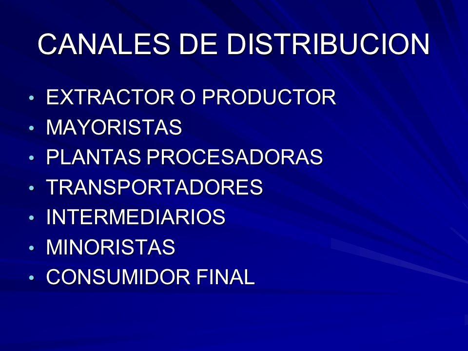 CANALES DE DISTRIBUCION EXTRACTOR O PRODUCTOR EXTRACTOR O PRODUCTOR MAYORISTAS MAYORISTAS PLANTAS PROCESADORAS PLANTAS PROCESADORAS TRANSPORTADORES TR