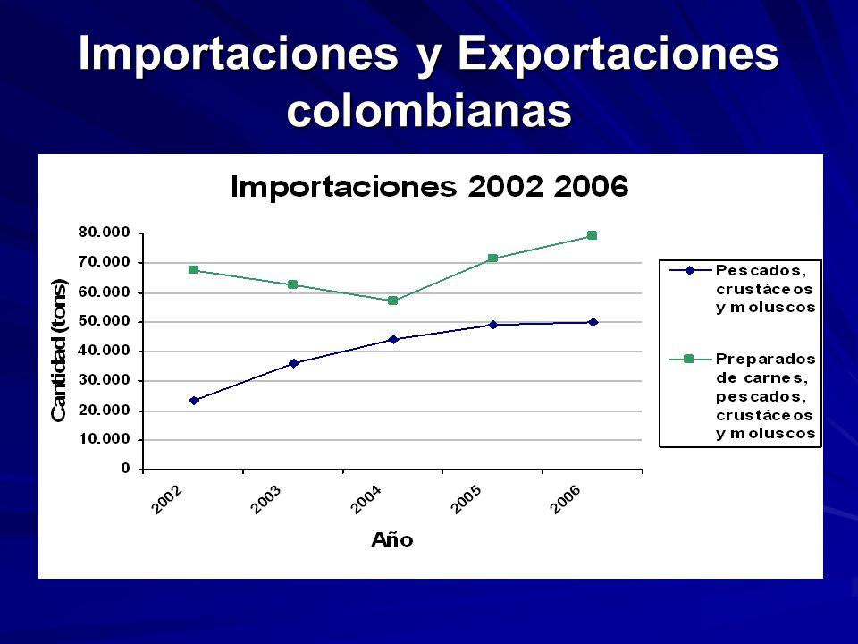 Importaciones y Exportaciones colombianas