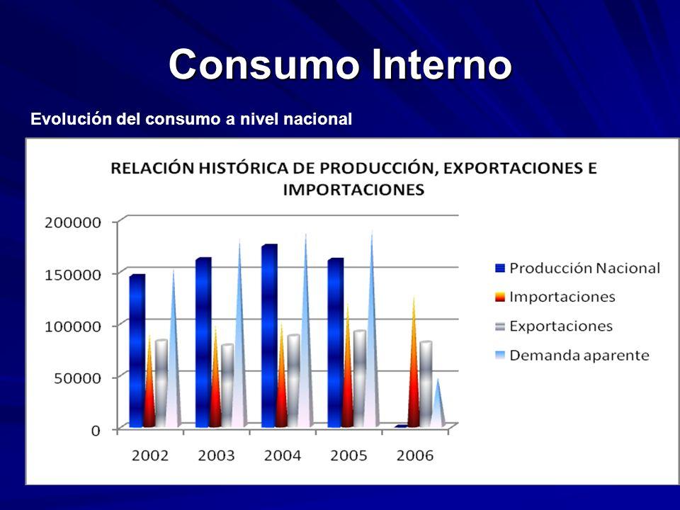 Consumo Interno Evolución del consumo a nivel nacional