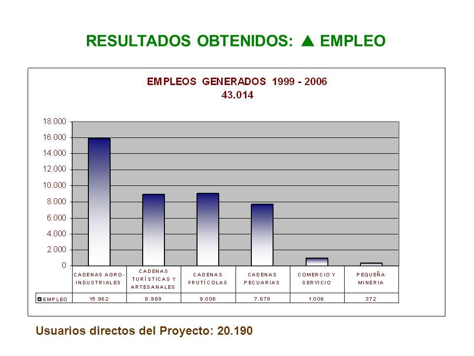 RESULTADOS OBTENIDOS: EMPLEO Usuarios directos del Proyecto: 20.190