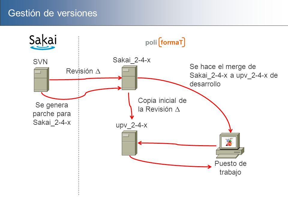 Puesto de trabajo Gestión de versiones SVN Sakai_2-4-x Revisión upv_2-4-x Se genera parche para Sakai_2-4-x Copia inicial de la Revisión Se hace el me