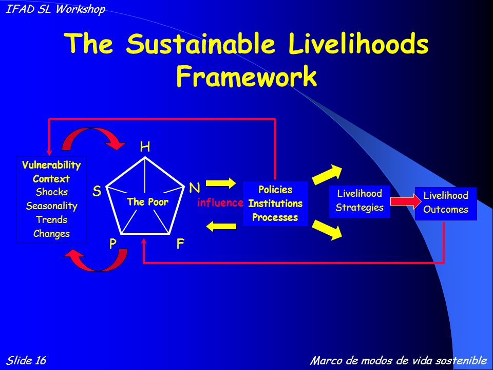 The Sustainable Livelihoods Framework Policies Institutions Processes N S F P H The Poor Vulnerability Context Shocks Seasonality Trends Changes influ