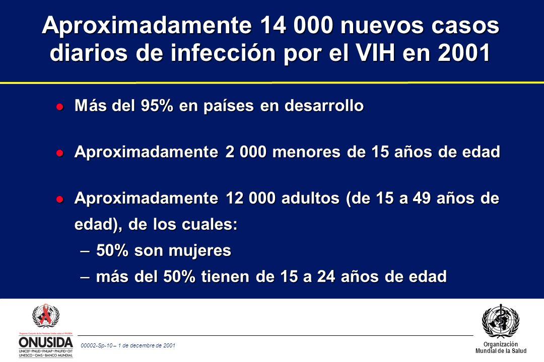 Organización Mundial de la Salud 00002-Sp-10 – 1 de decembre de 2001 Aproximadamente 14 000 nuevos casos diarios de infección por el VIH en 2001 l Más