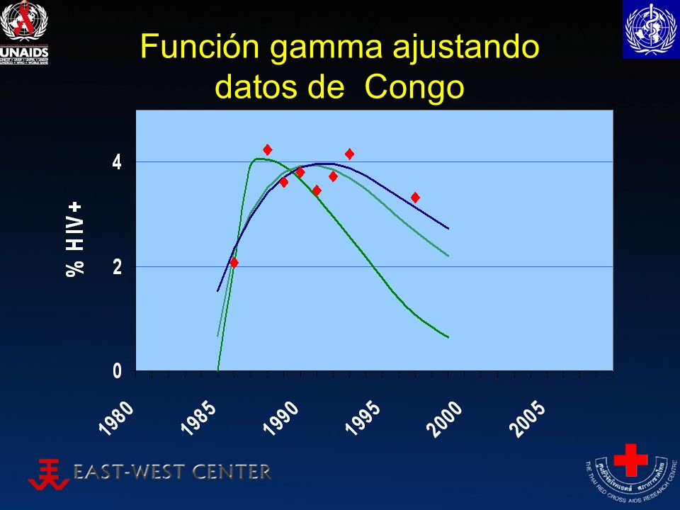 Función gamma ajustando datos de Congo