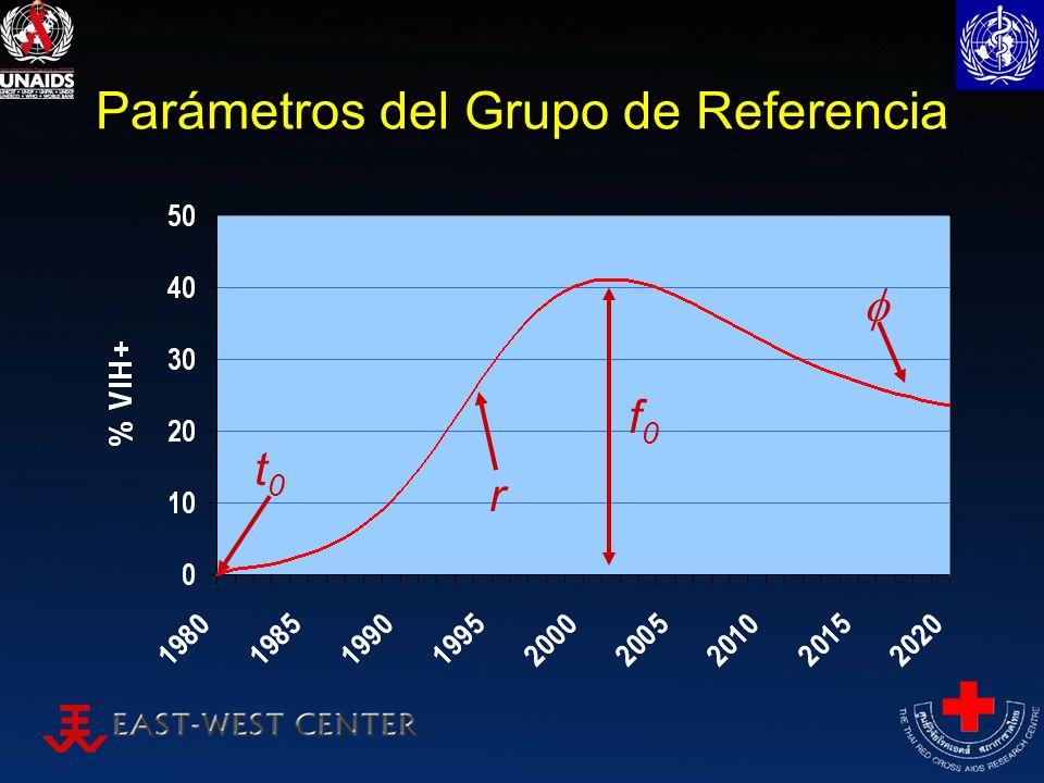 Parámetros del Grupo de Referencia t0t0 f0f0 r