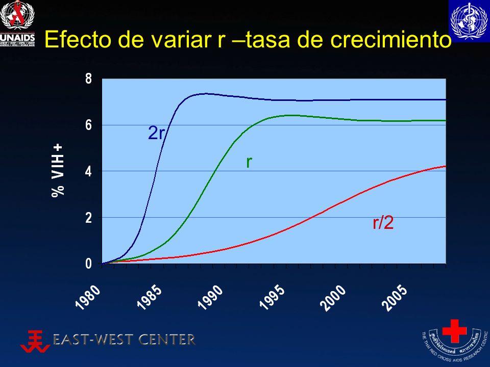Efecto de variar r –tasa de crecimiento r 2r r/2