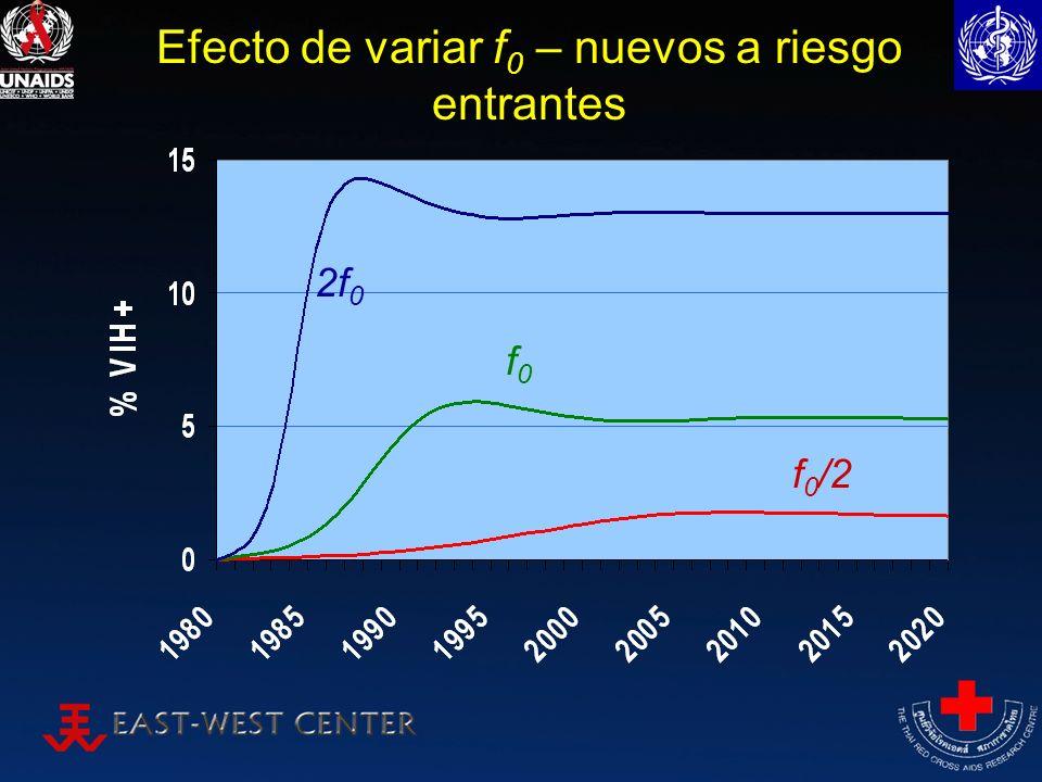 Efecto de variar f 0 – nuevos a riesgo entrantes f0f0 2f 0 f 0 /2