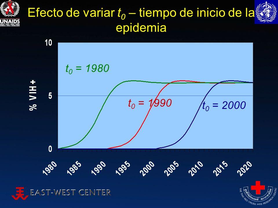 Efecto de variar t 0 – tiempo de inicio de la epidemia t 0 = 2000 t 0 = 1990 t 0 = 1980