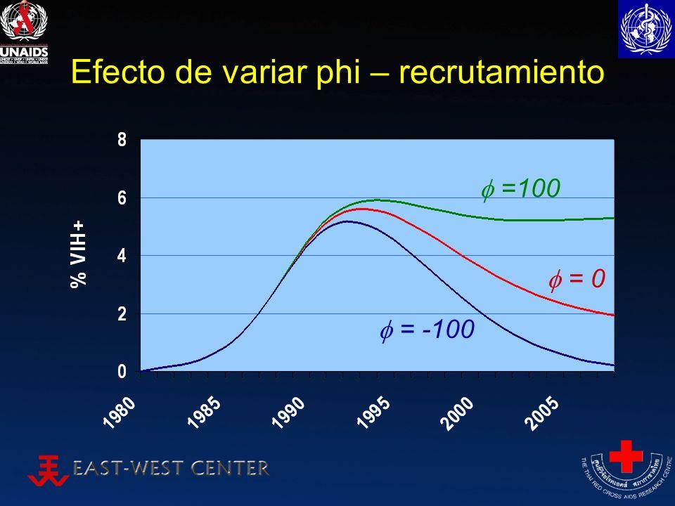 Efecto de variar phi – recrutamiento =100 = -100 = 0