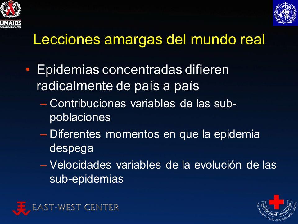 Lecciones amargas del mundo real Epidemias concentradas difieren radicalmente de país a país –Contribuciones variables de las sub- poblaciones –Difere