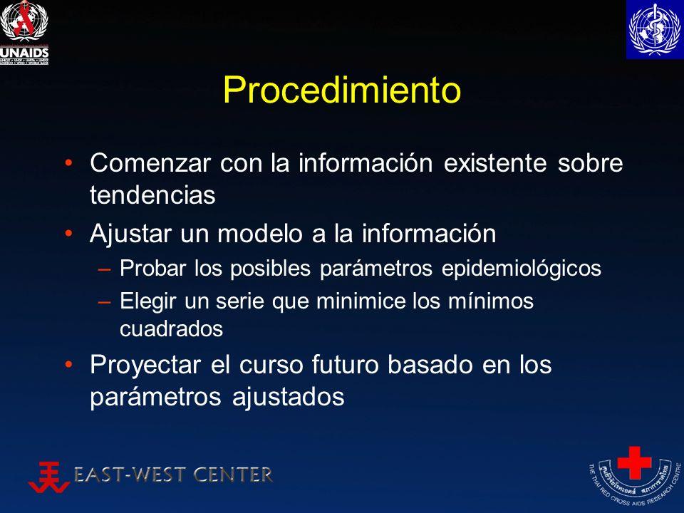 Procedimiento Comenzar con la información existente sobre tendencias Ajustar un modelo a la información –Probar los posibles parámetros epidemiológico