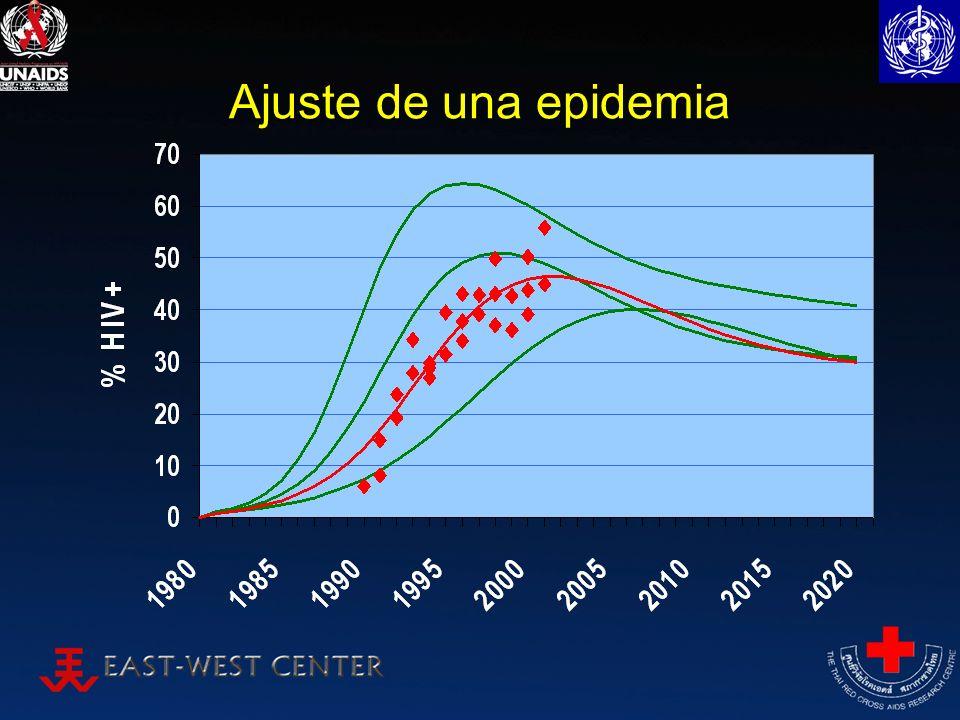 Construir una epidemia nacional en EPP Ajuste de curva –Unidad básica de computación –Representa una sub-población específica de personas vulnerables al VIH –EPP recoge información demográfica y tendencias de VIH para esta sub-población –Después ajusta el modelo del Grupo de Referencia a las tendencias de VIH en esa sub-población C