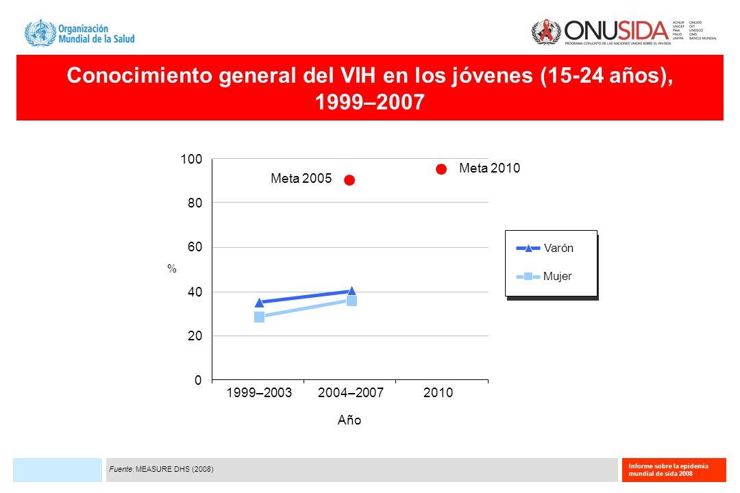 Informe sobre la epidemia mundial de sida 2008 Conocimiento general del VIH en los jóvenes (15-24 años), 1999–2007 1999–200320102004–2007 0 20 40 60 8