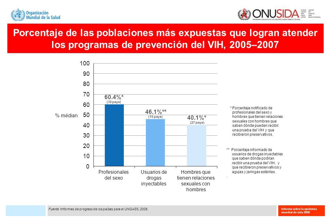 Informe sobre la epidemia mundial de sida 2008 Porcentaje de las poblaciones más expuestas que logran atender los programas de prevención del VIH, 200