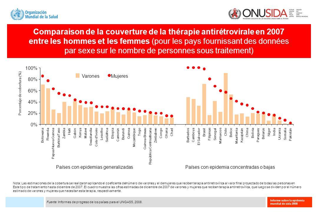 Informe sobre la epidemia mundial de sida 2008 Comparaison de la couverture de la thérapie antirétrovirale en 2007 entre les hommes et les femmes (pou