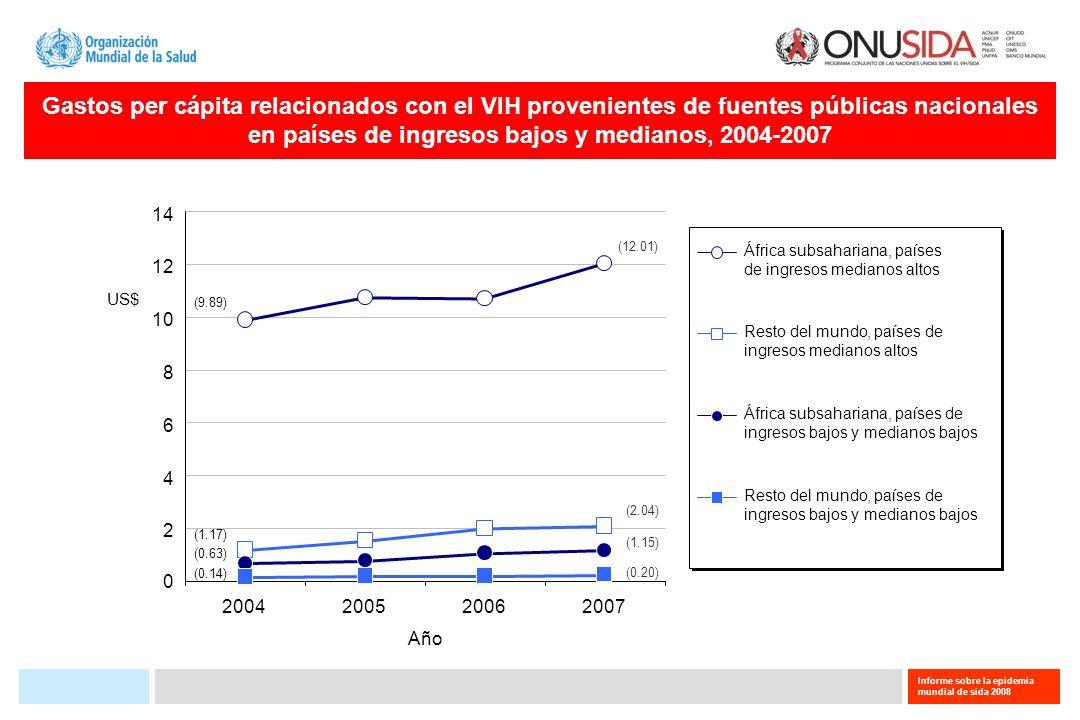 Informe sobre la epidemia mundial de sida 2008 Gastos per cápita relacionados con el VIH provenientes de fuentes públicas nacionales en países de ingr