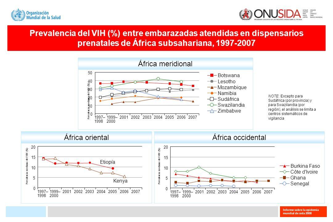 Informe sobre la epidemia mundial de sida 2008 Prevalencia del VIH (%) entre jóvenes de 15-24 años de edad, por sexo y por países seleccionados, 2005-2007 0510152025 Prevalencia del VIH (%) Swazilandia Sudáfrica Zimbabwe República Centroafricana Côte d Ivoire Sierra Leona Rwanda Haití Guinea Etiopía Bénin Rep.