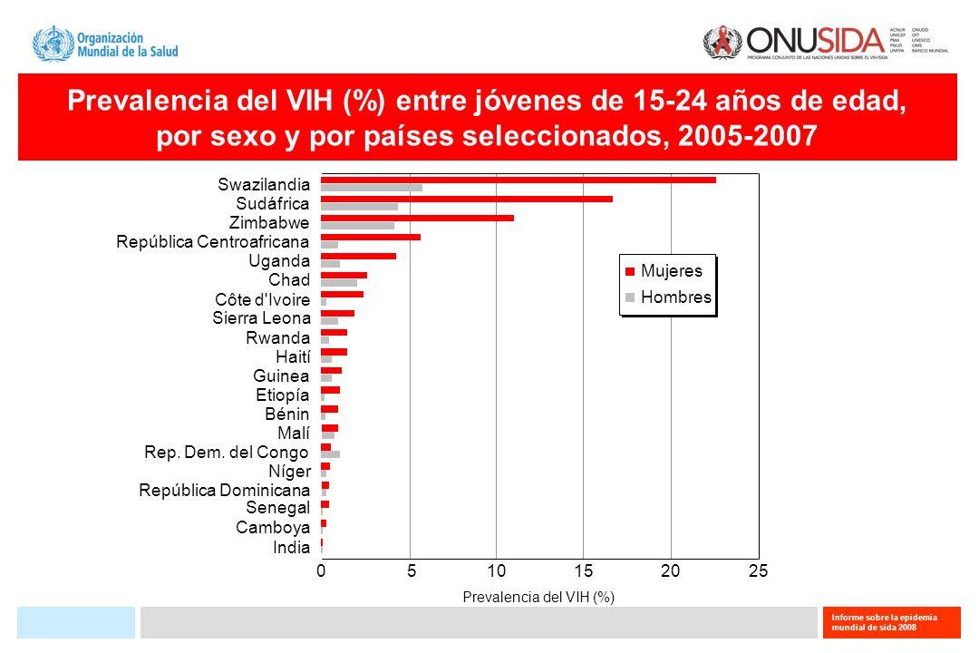 Informe sobre la epidemia mundial de sida 2008 Prevalencia del VIH (%) entre jóvenes de 15-24 años de edad, por sexo y por países seleccionados, 2005-