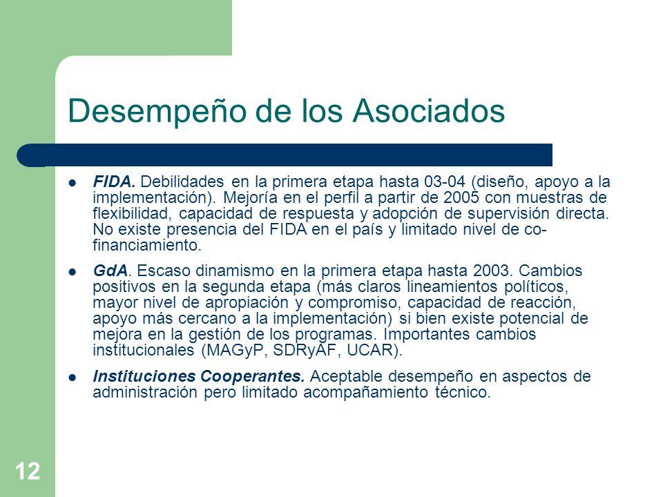 12 Desempeño de los Asociados FIDA.