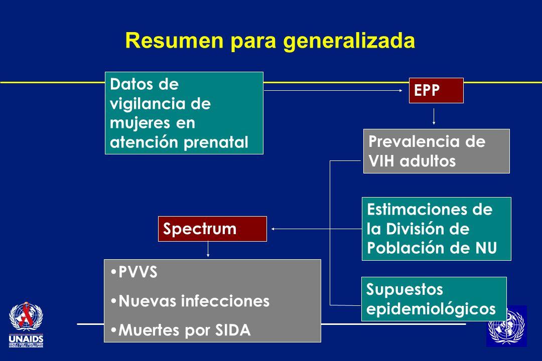 Resumen para generalizada Datos de vigilancia de mujeres en atención prenatal EPP Prevalencia de VIH adultos Estimaciones de la División de Población de NU Supuestos epidemiológicos Spectrum PVVS Nuevas infecciones Muertes por SIDA