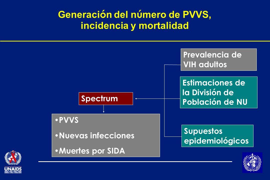 Generaci ó n del n ú mero de PVVS, incidencia y mortalidad Prevalencia de VIH adultos Estimaciones de la División de Población de NU Supuestos epidemiológicos Spectrum PVVS Nuevas infecciones Muertes por SIDA
