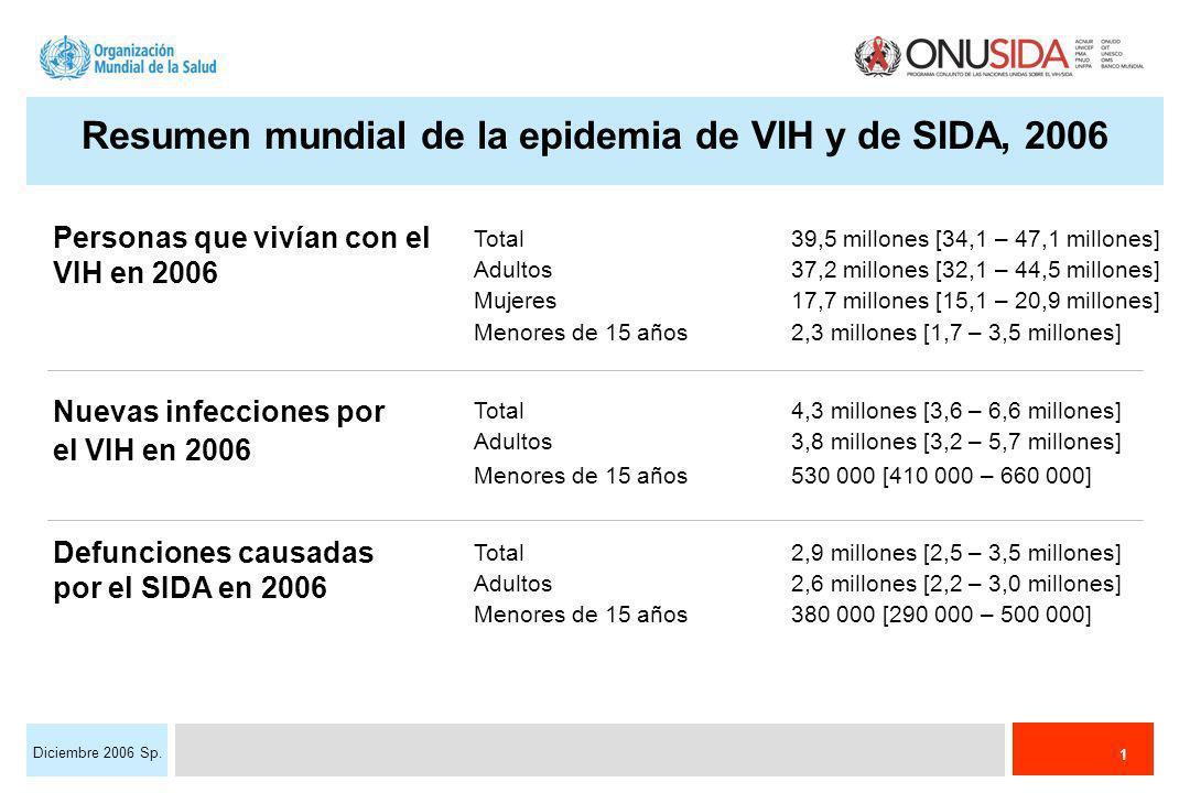 1 Diciembre 2006 Sp. Total39,5 millones [34,1 – 47,1 millones] Adultos37,2 millones [32,1 – 44,5 millones] Mujeres17,7 millones [15,1 – 20,9 millones]
