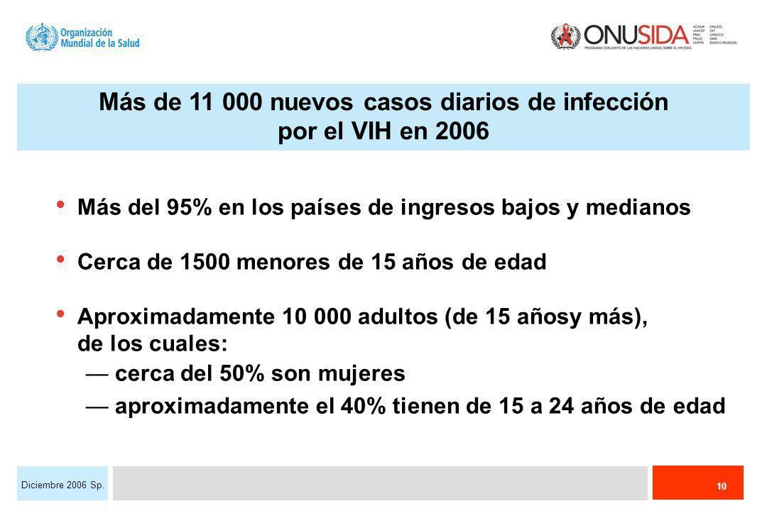10 Diciembre 2006 Sp. Más de 11 000 nuevos casos diarios de infección por el VIH en 2006 Más del 95% en los países de ingresos bajos y medianos Cerca