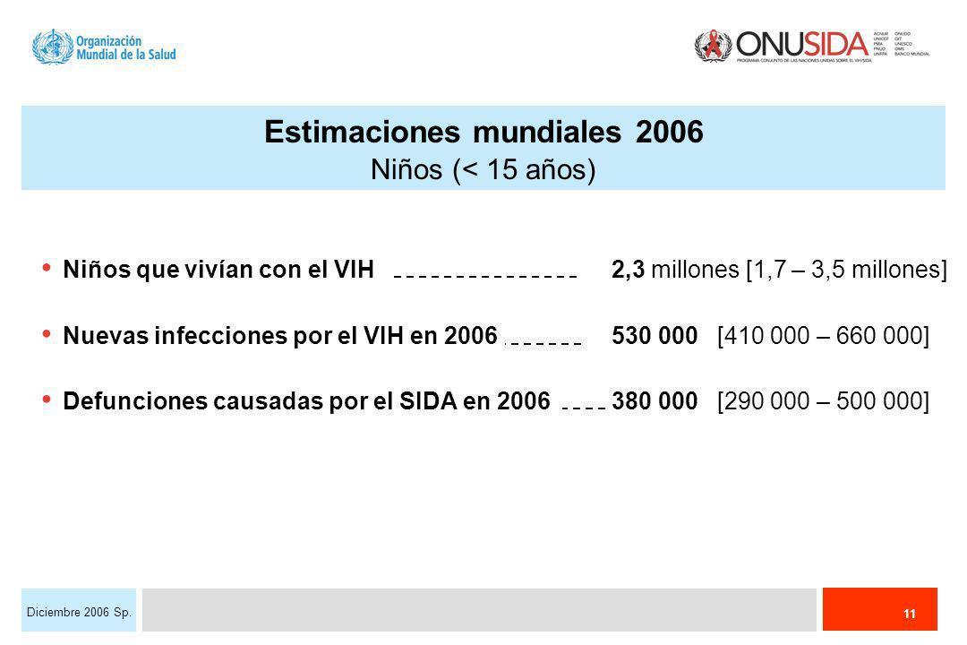 11 Diciembre 2006 Sp. Niños que vivían con el VIH2,3 millones [1,7 – 3,5 millones] Nuevas infecciones por el VIH en 2006 530 000 [410 000 – 660 000] D