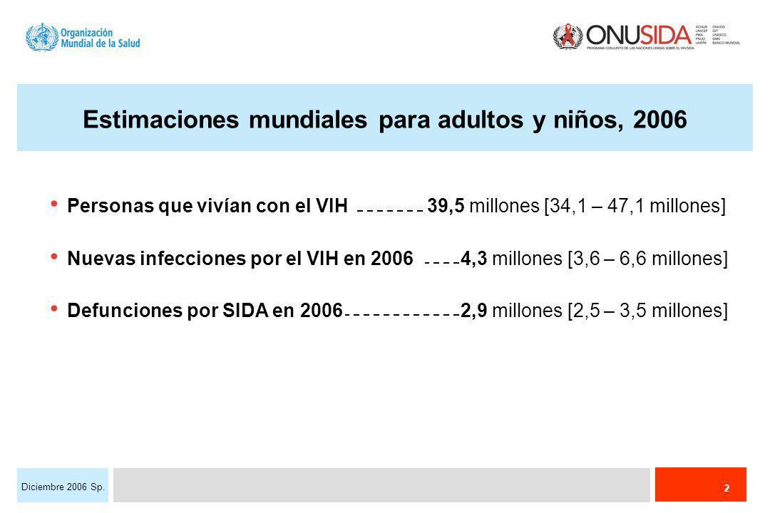 2 Diciembre 2006 Sp. Estimaciones mundiales para adultos y niños, 2006 Personas que vivían con el VIH39,5 millones [34,1 – 47,1 millones] Nuevas infec