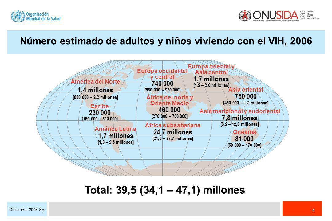 4 Diciembre 2006 Sp. Número estimado de adultos y niños vivíendo con el VIH, 2006 Total: 39,5 (34,1 – 47,1) millones Europa occidental y central 740 0