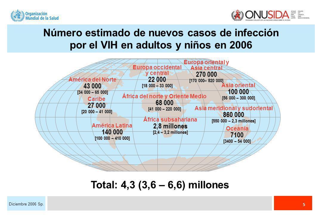 5 Diciembre 2006 Sp. Número estimado de nuevos casos de infección por el VIH en adultos y niños en 2006 Total: 4,3 (3,6 – 6,6) millones Europa occiden
