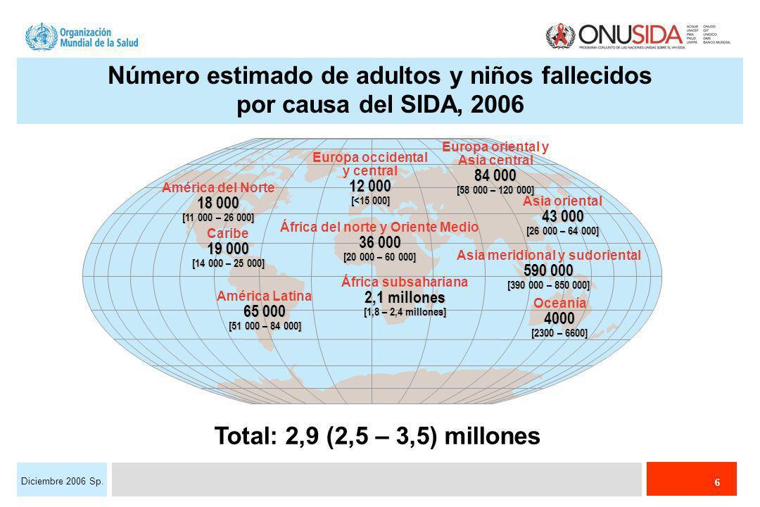 6 Diciembre 2006 Sp. Número estimado de adultos y niños fallecidos por causa del SIDA, 2006 Total: 2,9 (2,5 – 3,5) millones 12 000 Europa occidental y