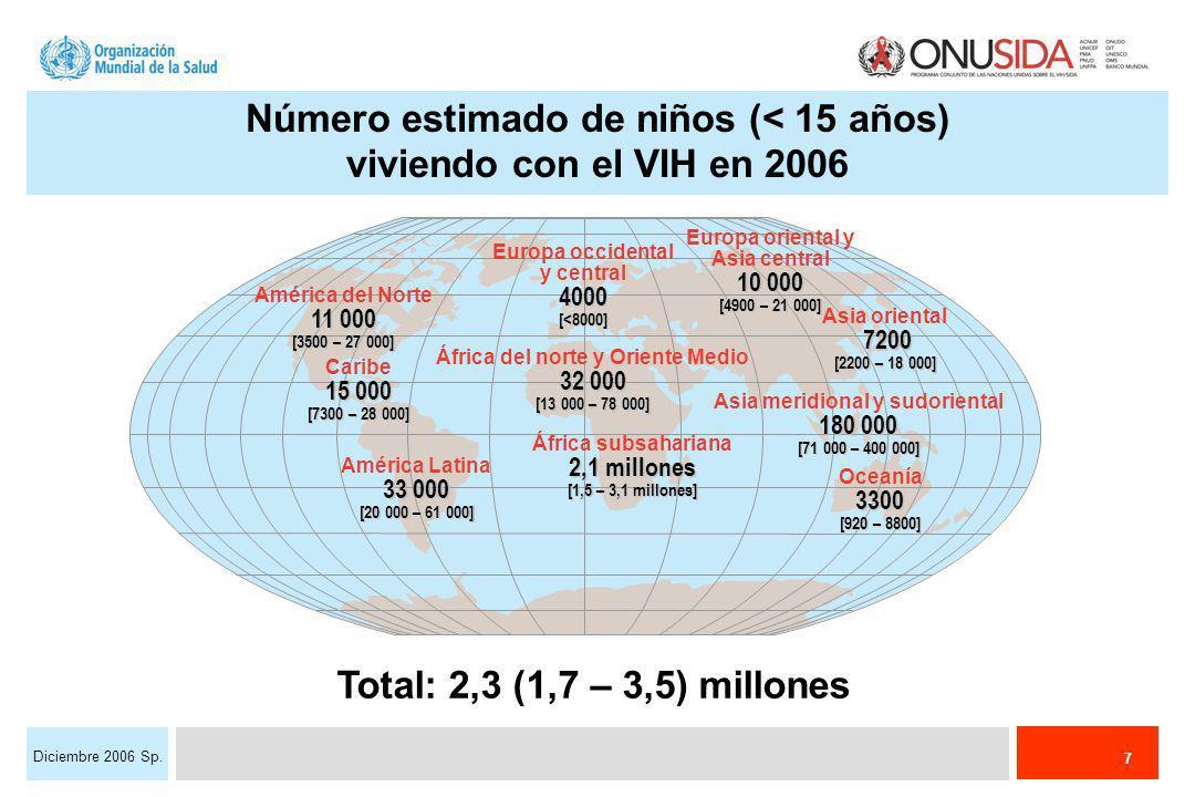 7 Diciembre 2006 Sp. Total: 2,3 (1,7 – 3,5) millones Europa occidental y central4000[<8000] África del norte y Oriente Medio 32 000 [13 000 – 78 000]