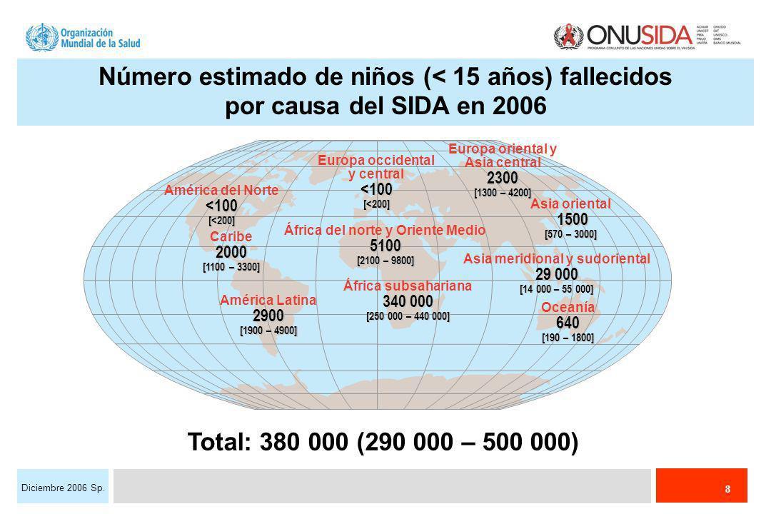 8 Diciembre 2006 Sp. Europa occidental y central<100[<200] África del norte y Oriente Medio5100 [2100 – 9800] África subsahariana 340 000 [250 000 – 4