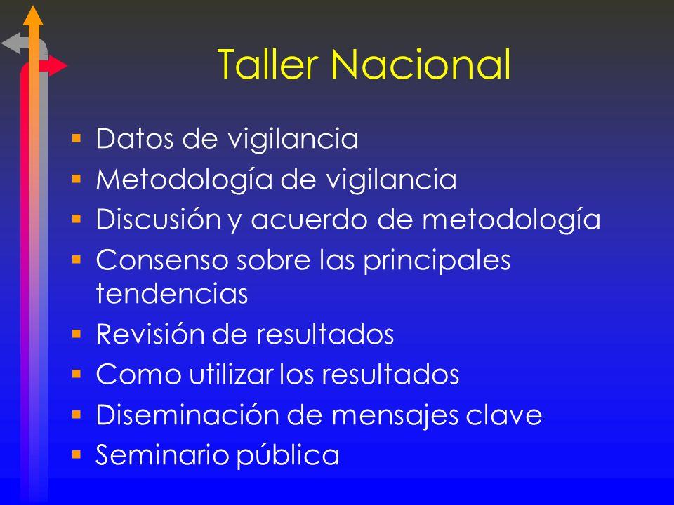 Taller Nacional Datos de vigilancia Metodología de vigilancia Discusión y acuerdo de metodología Consenso sobre las principales tendencias Revisión de