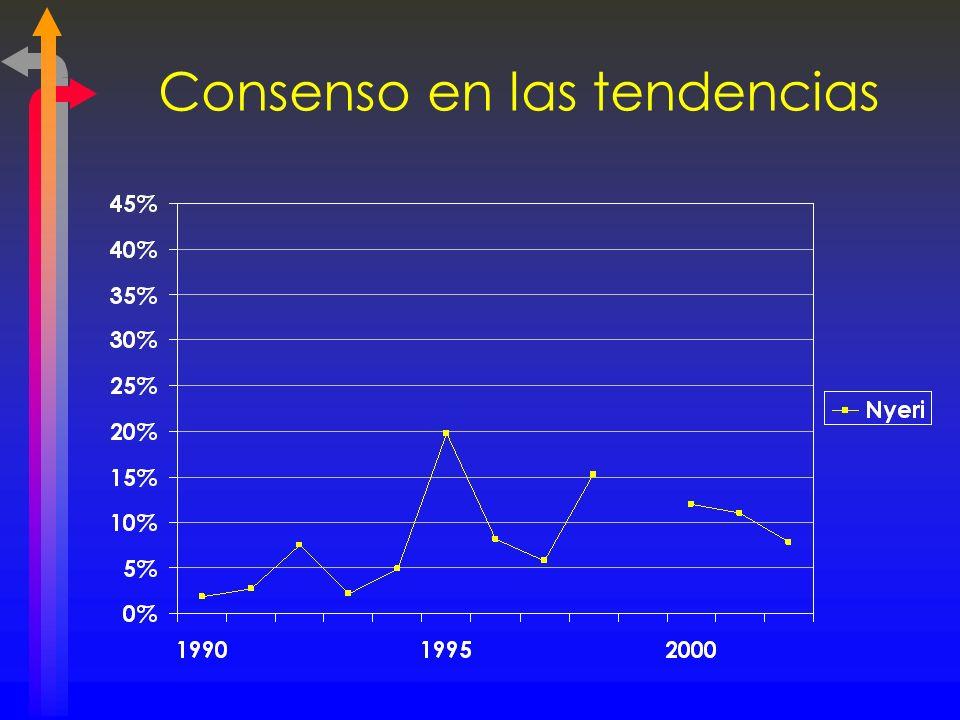 Consenso en las tendencias