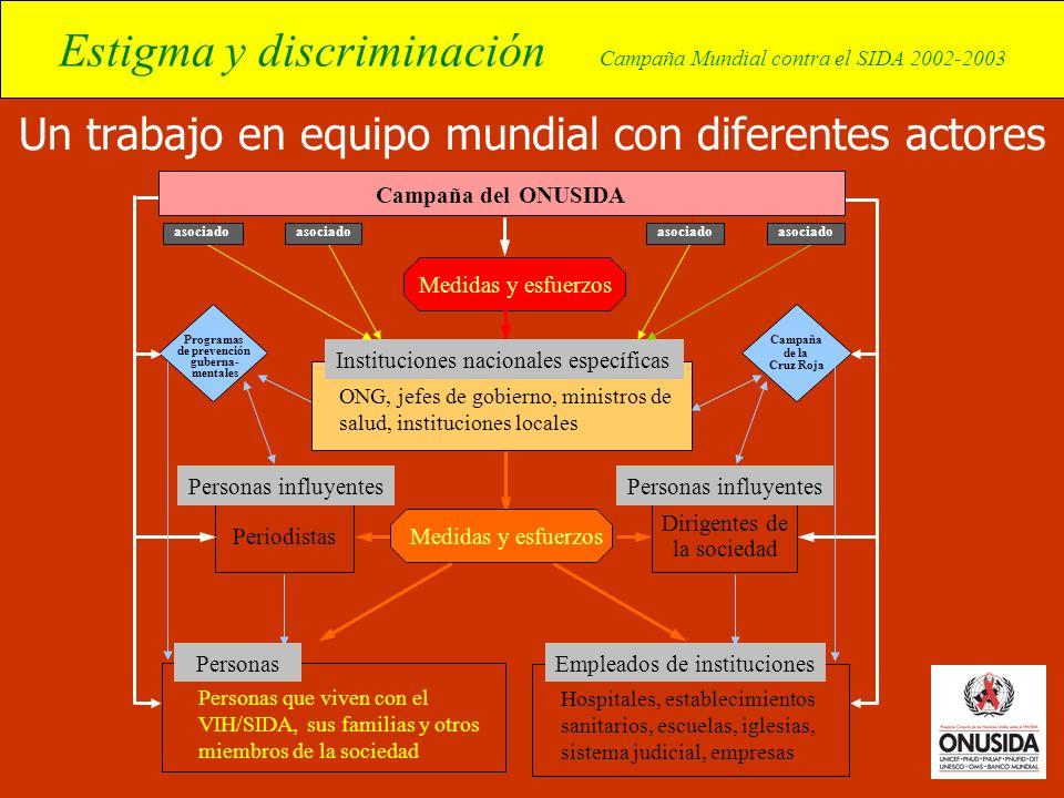 Estigma y discriminación Campaña Mundial contra el SIDA 2002-2003 Un trabajo en equipo mundial con diferentes actores Hospitales, establecimientos san